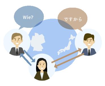 ドイツ語通訳オンラインサービス。オンラインミーティングをサポート